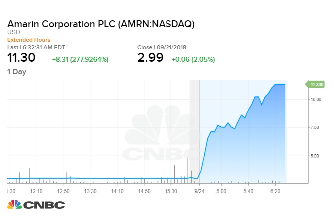 Amarin shares surge after fish oil capsule showed benefits ...