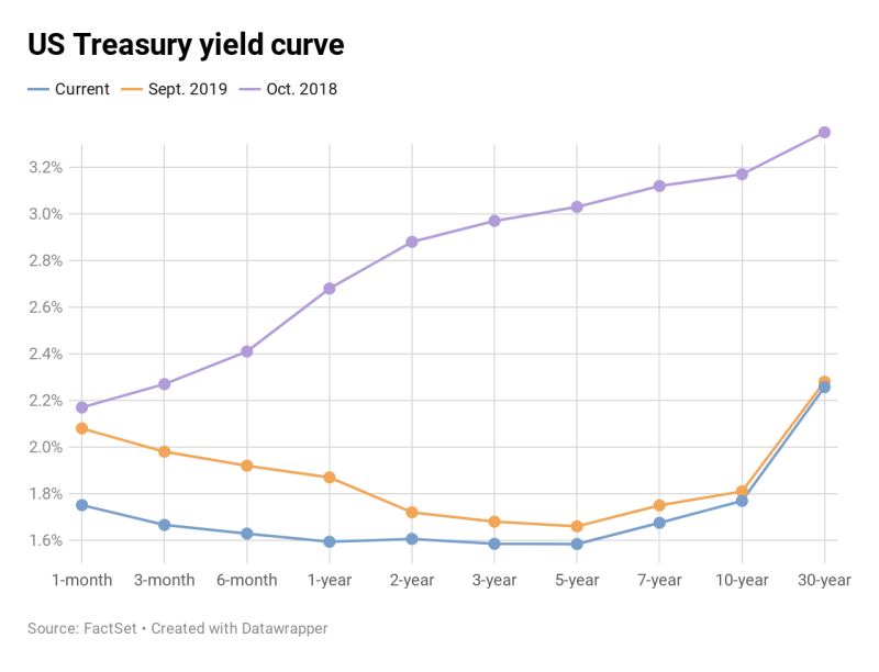 Bond bonds The yield curve recession indicator is righting itself, nonetheless that doesn't point out we're within the certain 3