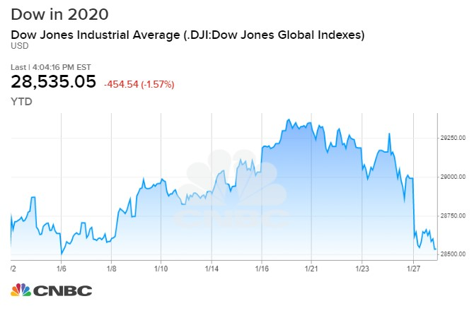 Stock market live updates: Dow down 400, biggest coronavirus ...