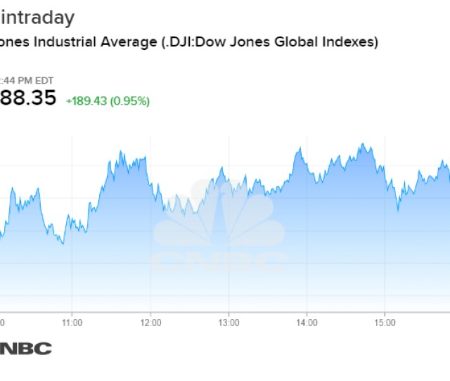 Stock Market Today Dow Rises More Than  Points In Rebound From