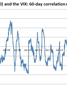 Actually over the past five years correlation between gold etf gld and vix has been mildly negative on whole also in times of fear buy not so fast rh cnbc