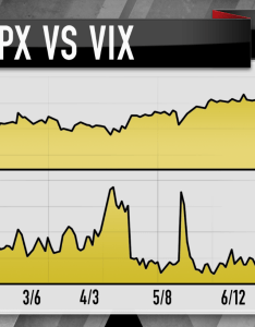 Usually the vix is supposed to go up when    goes down and vice versa hence its ability track fear also cramer charts reveal ultra low index could be on rise rh cnbc