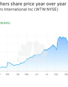 While the surge in company   stock may be due partly to winfrey involvement weight watchers continued post impressive growth subscriptions also oprah makes million on tuesday bringing total rh cnbc