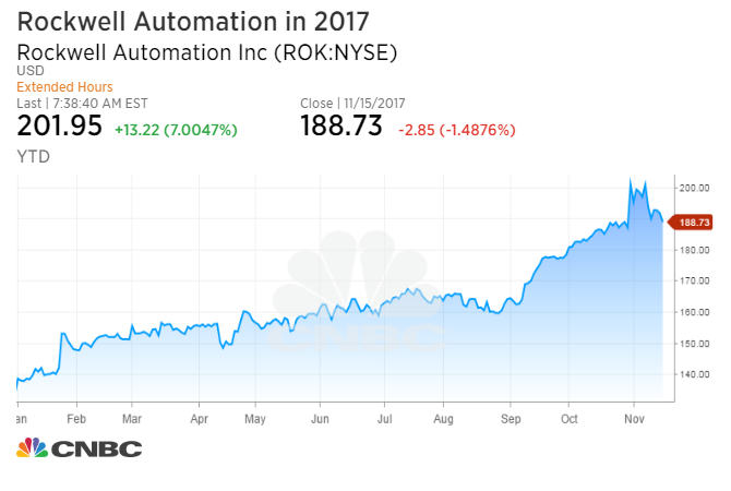 Rockwell International Stock