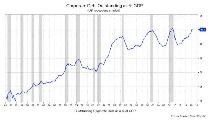 Image result for image of corporate debt outstanding as % of gdp