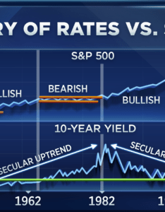 Bond yields saw  sharp increase in recent weeks but acampora says this is simply the next phase classic cycle rose from late   also ralph market chart that all of wall street needs to see rh cnbc