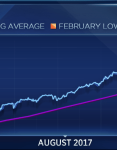 that was the closing low on feb and april any meaningful close below level would raise  big red flag stock market over also this is most important to watch right now rh cnbc