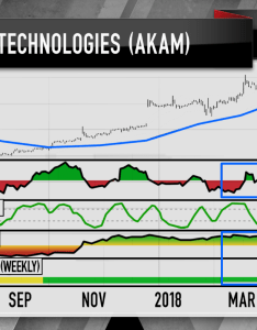 This time around chaikin   formula flashed particularly bullish signals with the daily stock chart of akamai technologies  cloud play that helps also cramer charts suggest investors buy and sell walmart rh cnbc