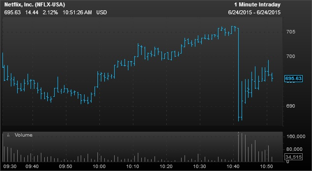 netflix stock shares outstanding