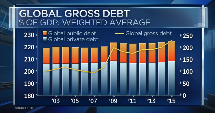 Image result for IMF says global debt now 152 trillion