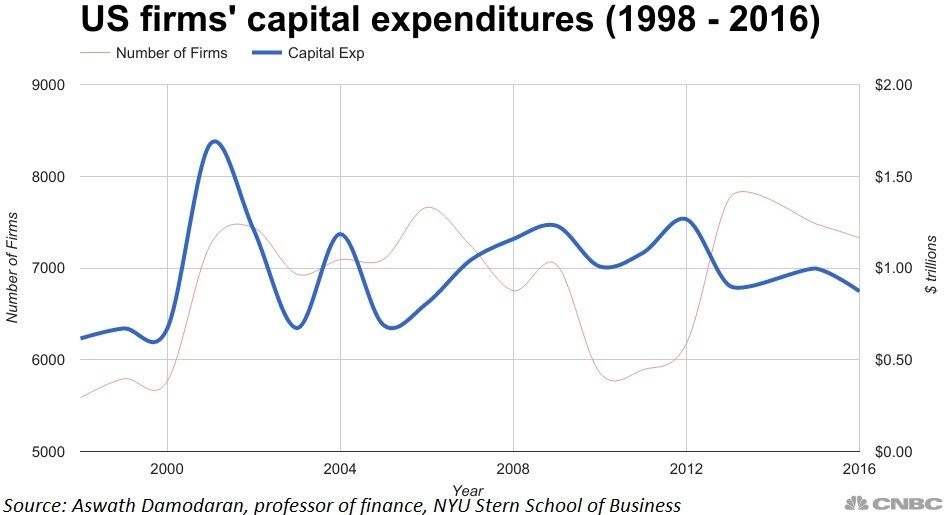 Capex: US companies spending on equipment and hiring