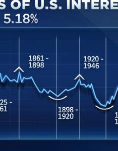 also years of us interest rates in one chart rh cnbc