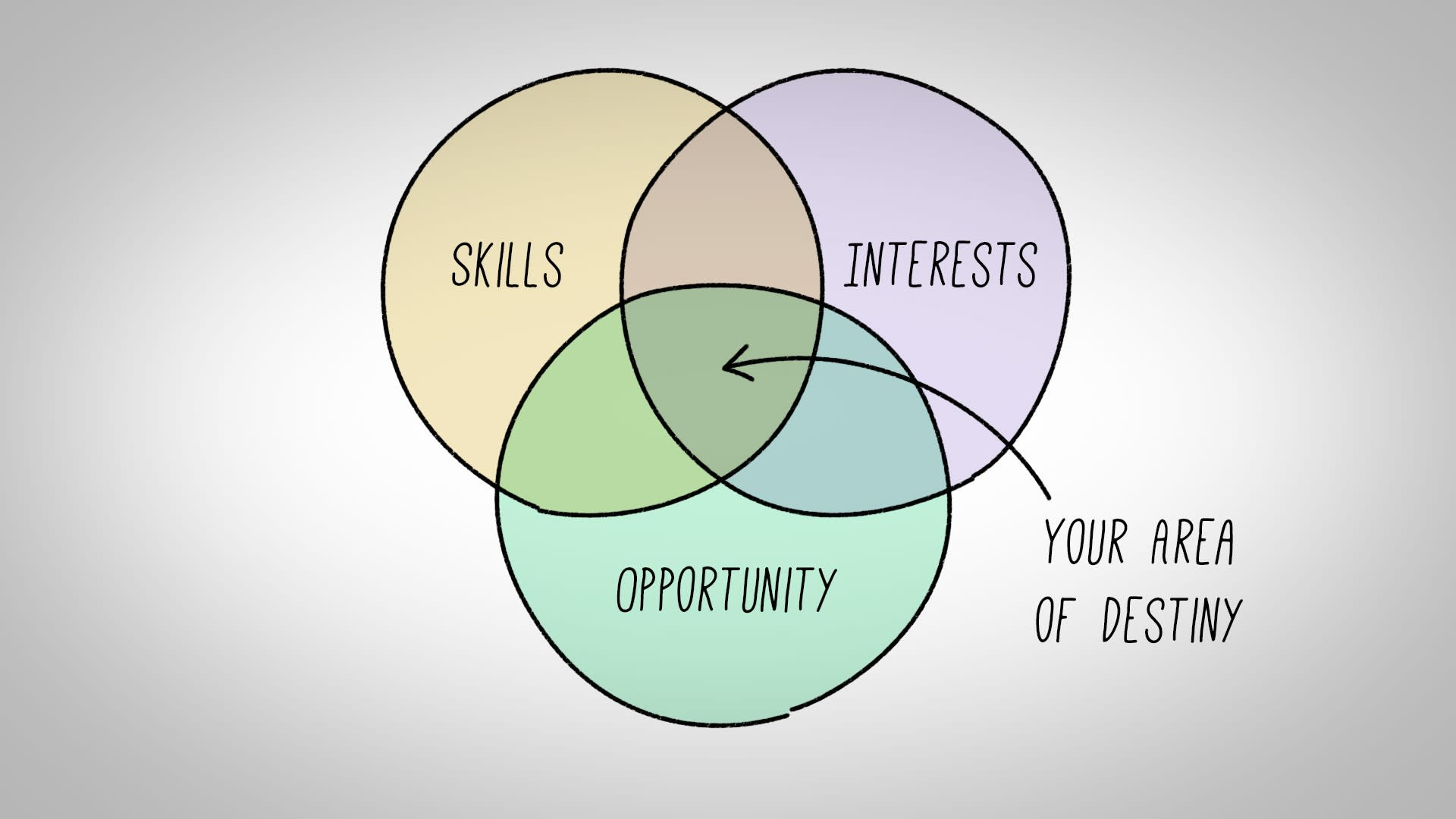 medium resolution of venn diagram passion skill