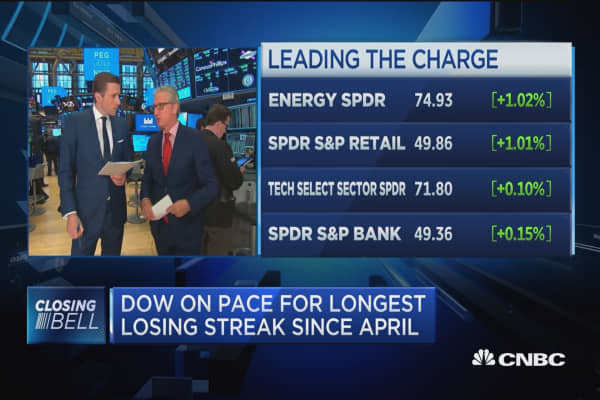 Dow on pace for longest losing streak since April