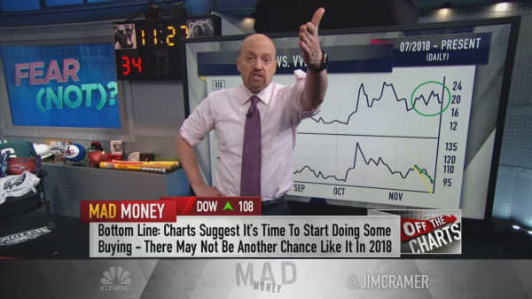 also cramer volatility charts suggest now is the time to buy into stocks rh cnbc