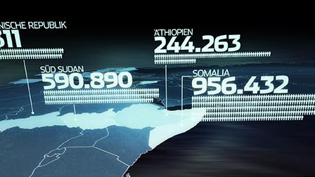 Flüchtlingszahlen