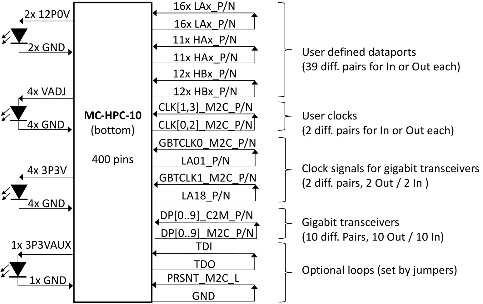 hight resolution of fmc loopback module block diagram for hpc pins all pins