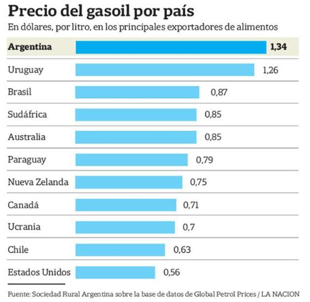 precios de gasoil