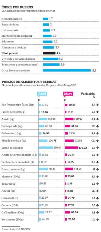 datos indec