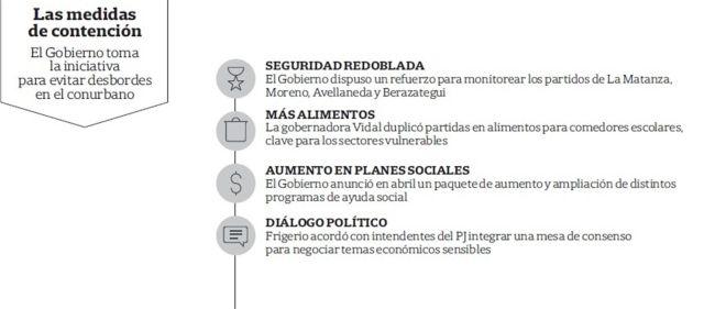 medidas sociales