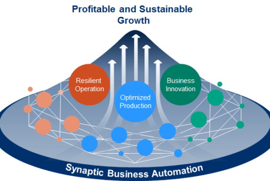 Yokogawa Announces Synaptic Business AutomationTM Concept for Industrial Automation and Control Business
