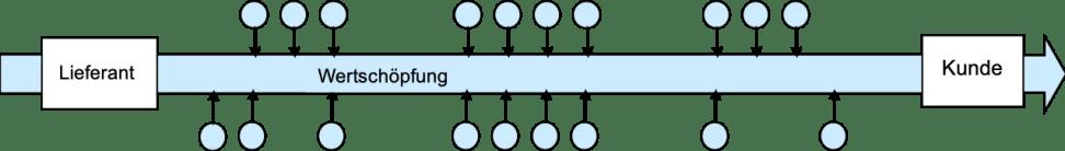 vernetzte Zusammenarbeit Ablauf