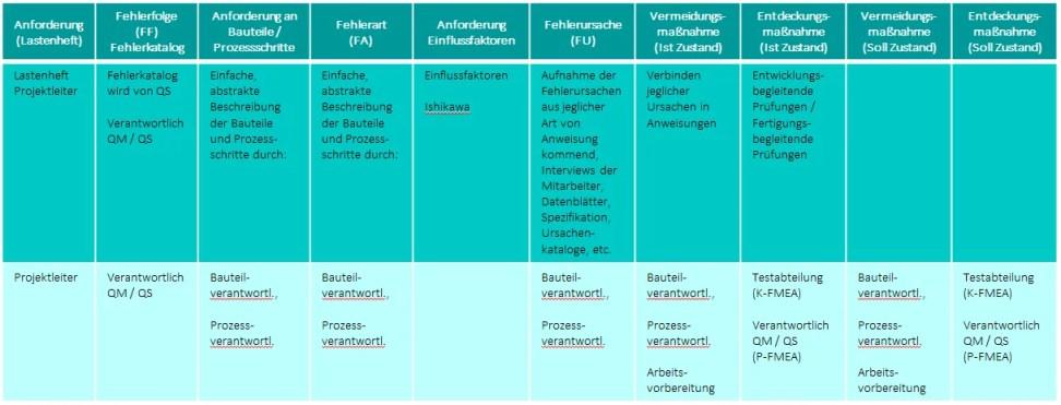 FMEA Formblatt Schwarmintelligenz