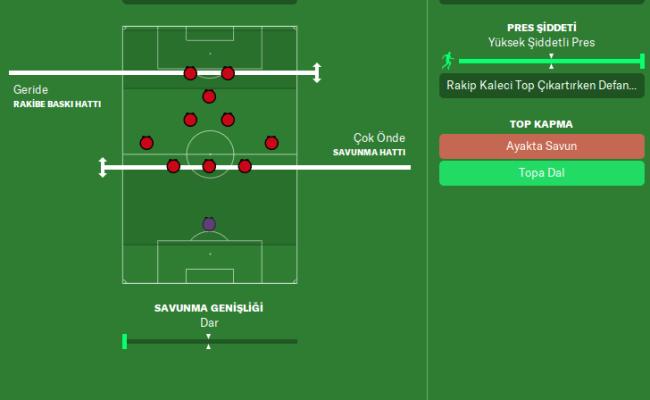Fm 2020 3 5 2 Wing Back Taktiği Manchester United