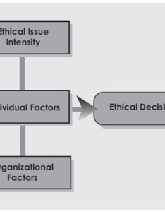 Flow chart of ethical decision also an making model fmlink rh
