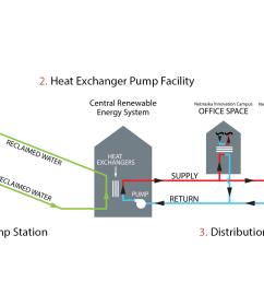 heat exchange process diagram [ 1512 x 885 Pixel ]