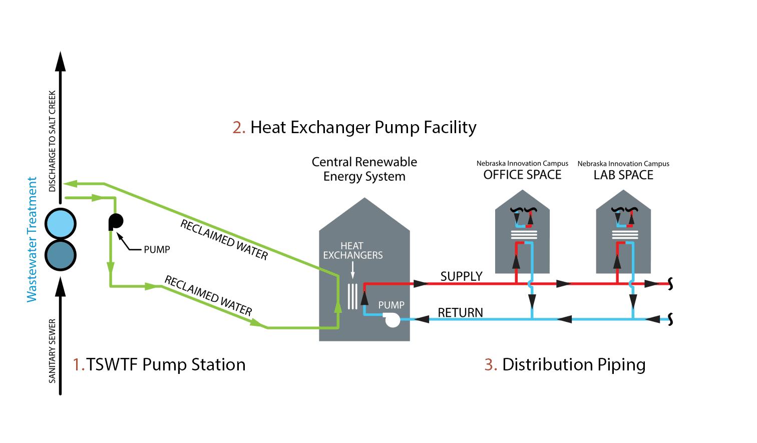 hight resolution of heat exchange process diagram