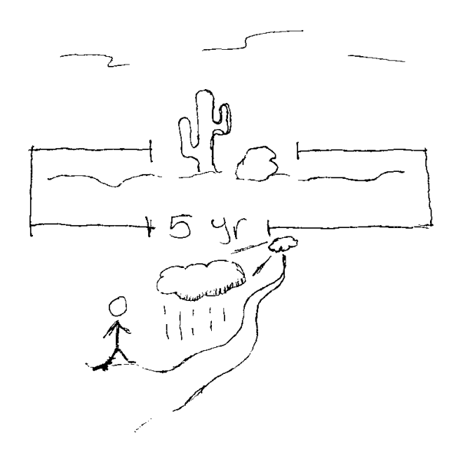 Doodled temporal diagram of a desert
