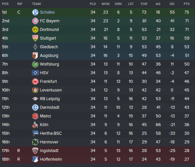2019/20 Table