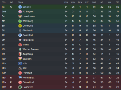 2020/21 Table