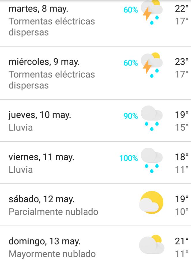 Perspectiva climática para la semana.