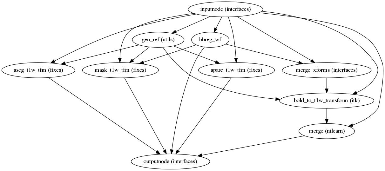 Processing pipeline details — fmriprep version documentation