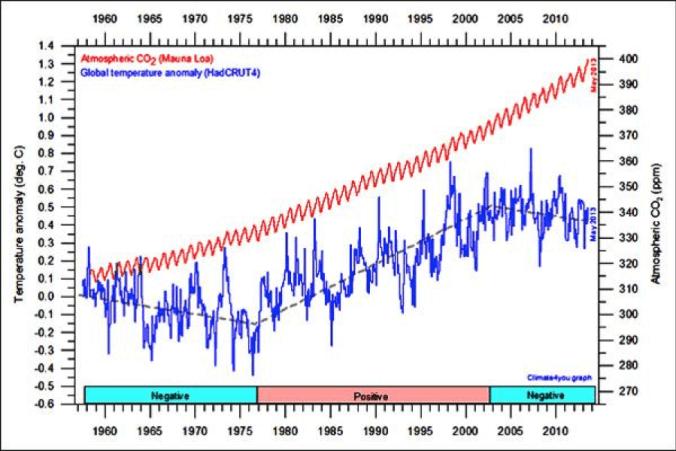 1955_2011_CO2_vs_tempearture