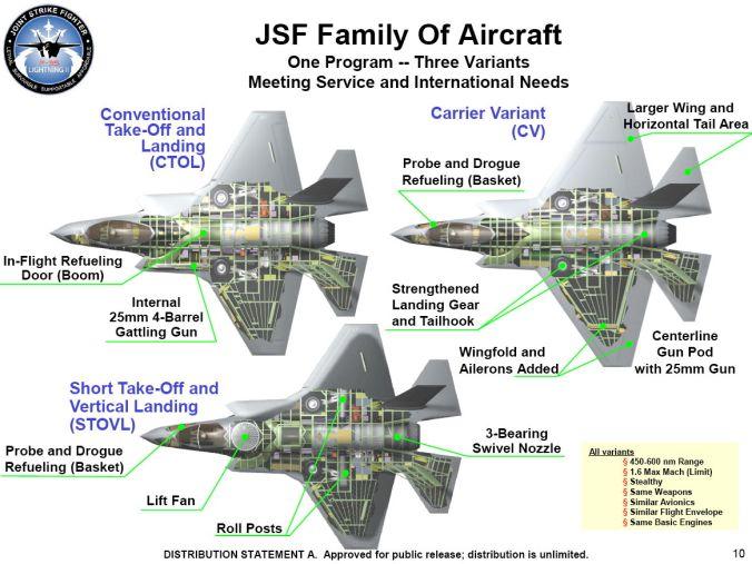 F-35_JSF_variants