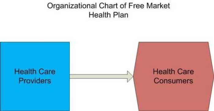 free-market-healthcare