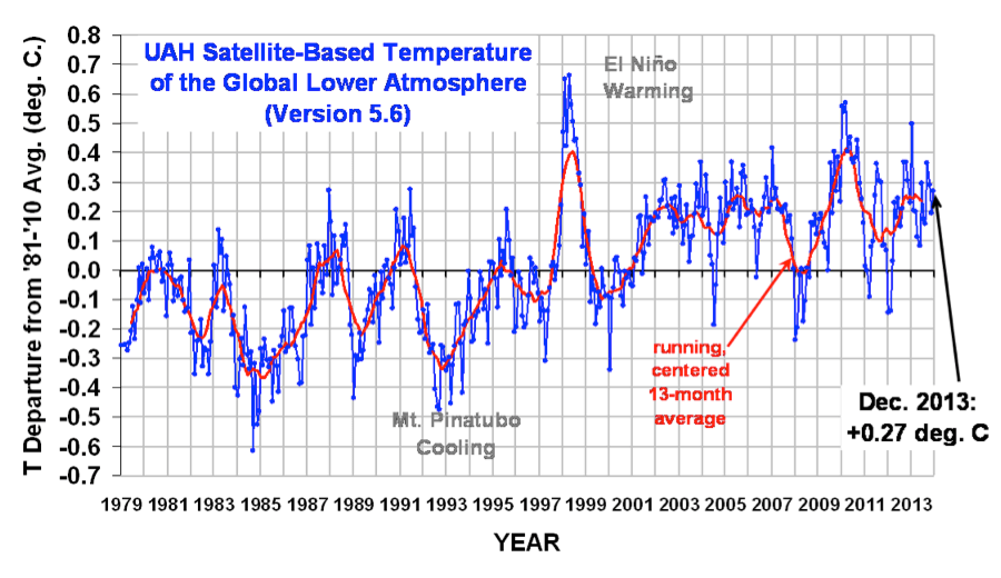 satellite_temperature_data