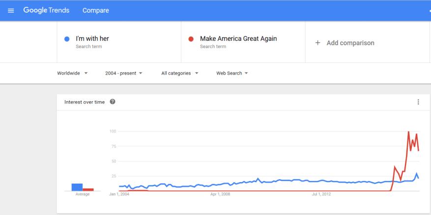 Hillary vs. Trump Slogan Trend