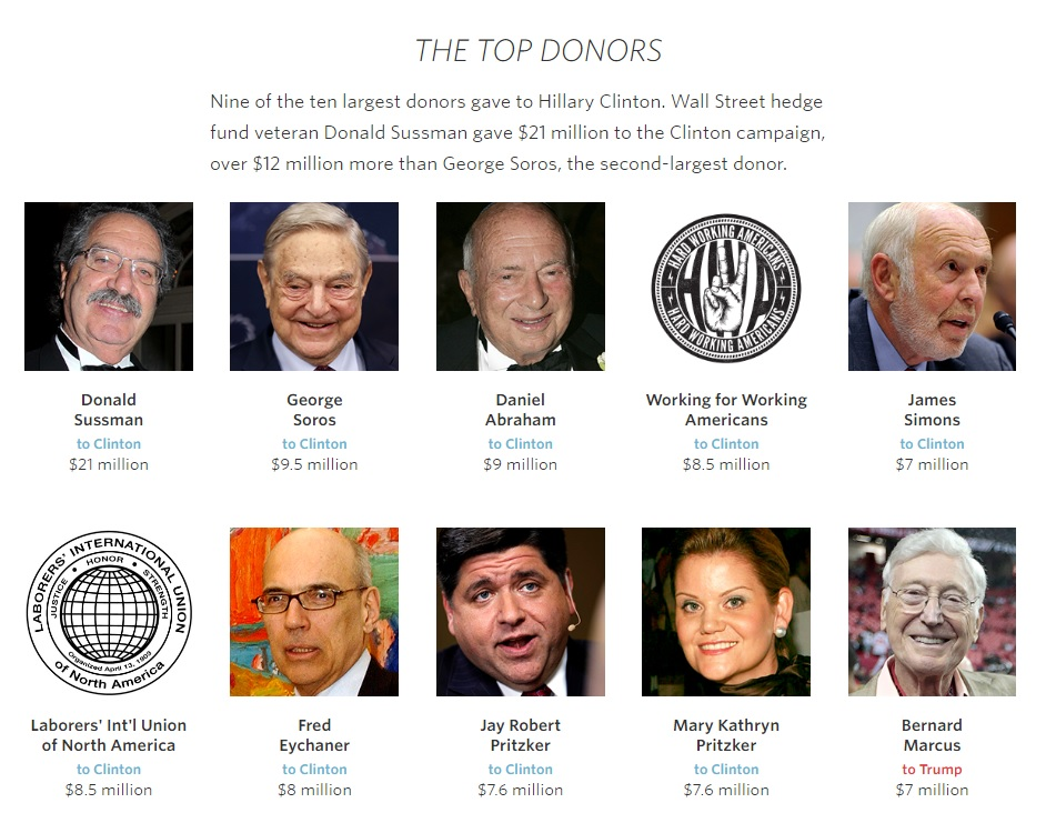 top-donors