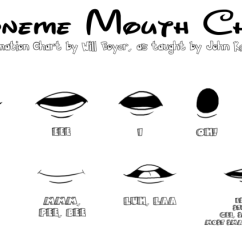 Diagram Of Mouth With Teeth Numbers 7 Pin Flat Trailer Socket Wiring Odds & Ends: Lip Syncing