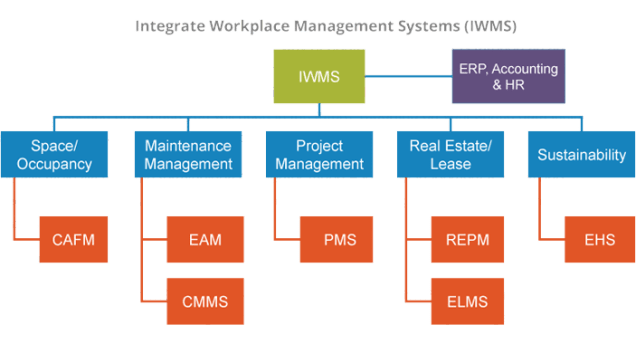 What is Space Management FM Systems