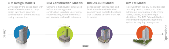 Evolution of a BIM