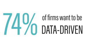 74 percent 300x168 - Looking Beyond Cost: 3 Reasons Corporate Leaders Need to Bring Data into Their Facility Management