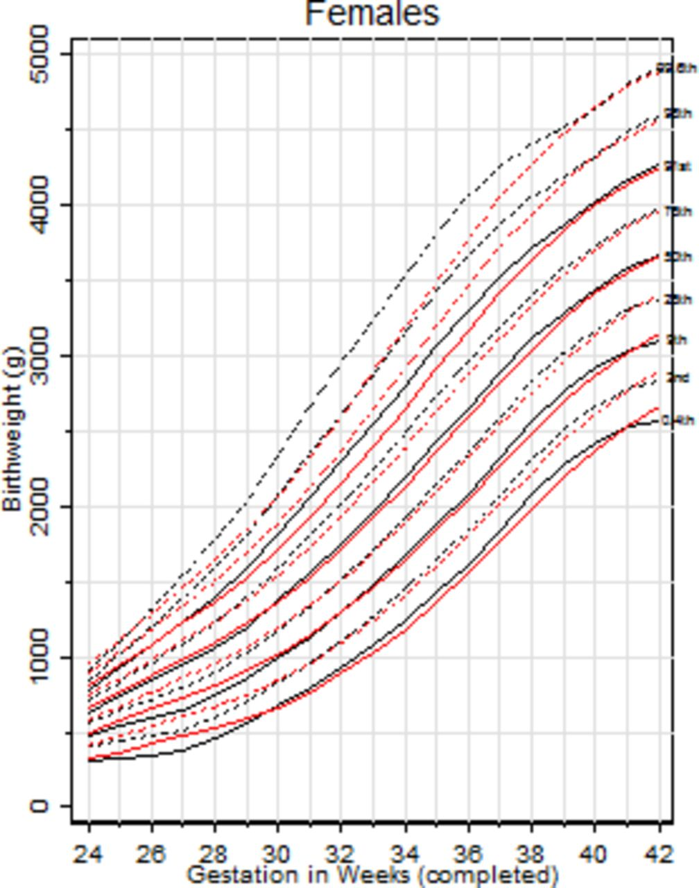 Download figure also updated birth weight centiles for england and wales adc fetal rh fnj