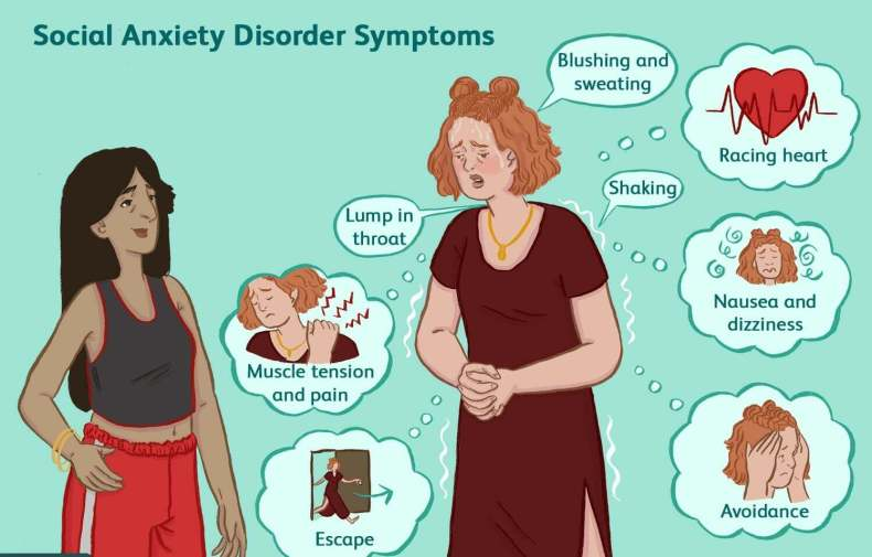 Social Anxiety Disorder Symptoms