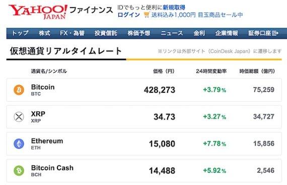 ヤフージャパン、仮想通貨取引所事業へ進出