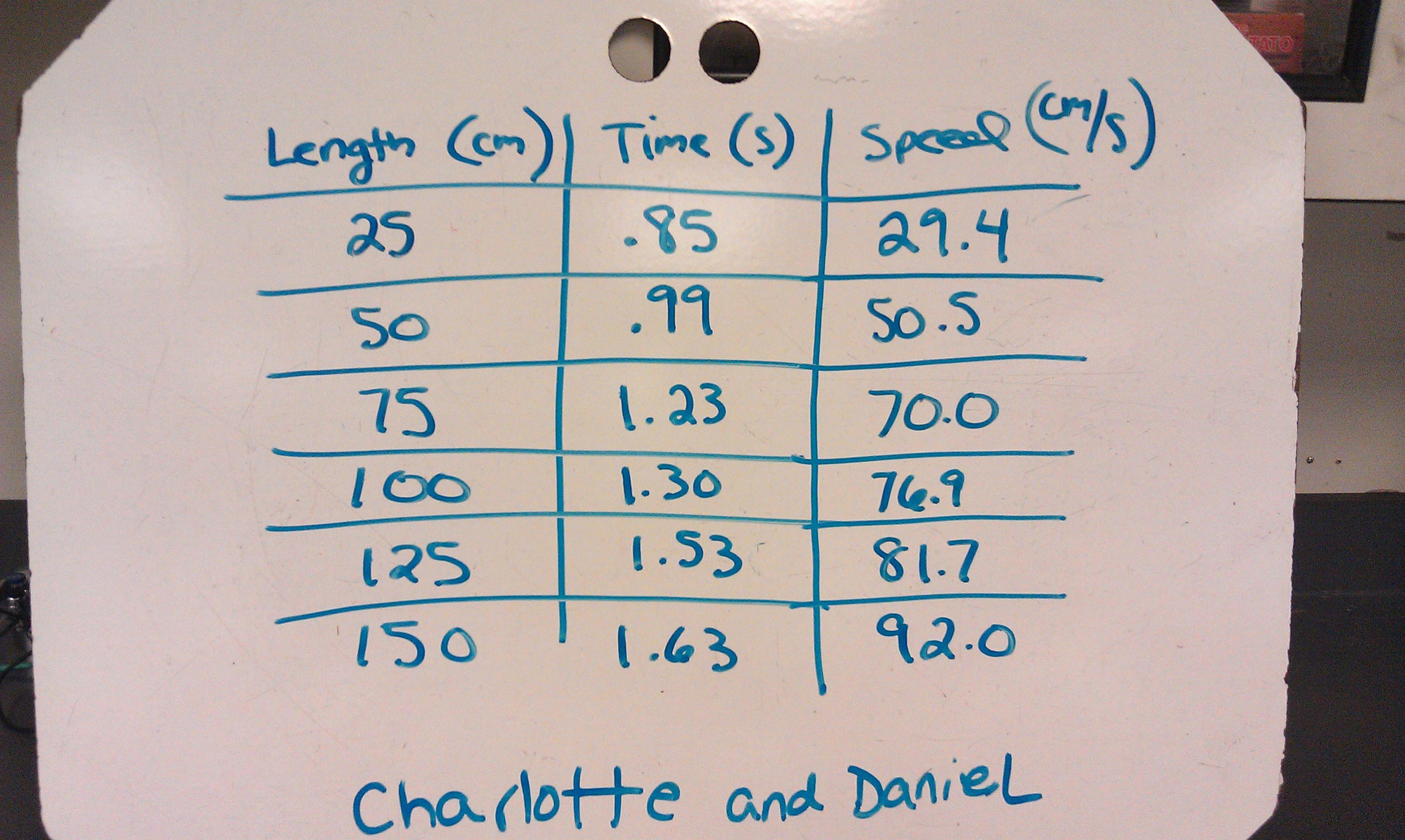 A Graph To Visualize Average Velocity